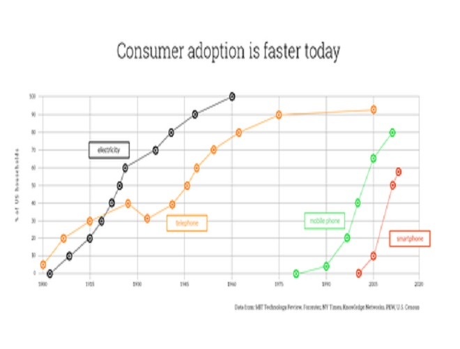 RFQ consumer adoption graph cr