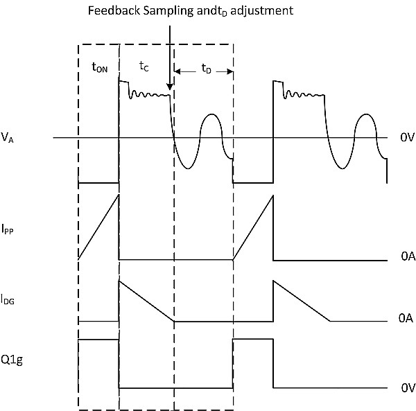 PSR feedback sampling and duty-cycle control.