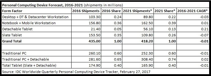 IDC Shipment Forecast table fig1 (cr)