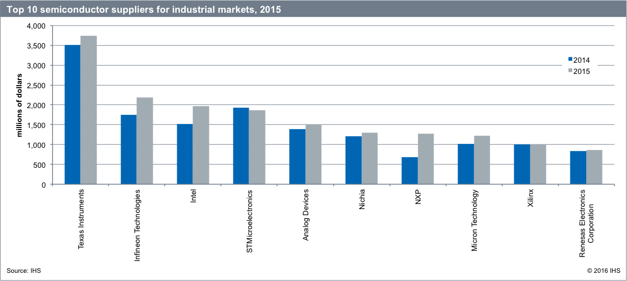 Graph top 10 semiconductor suppliers for industrial markets