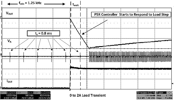 Traditional PSR controller with zero to full load transients.