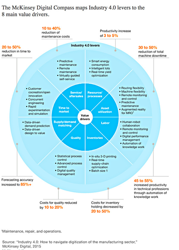 McKinsey DigitalCompass (cr)