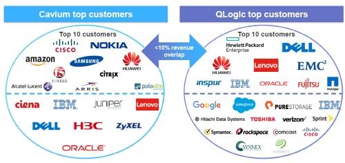 Cavium-Qlogic-customers