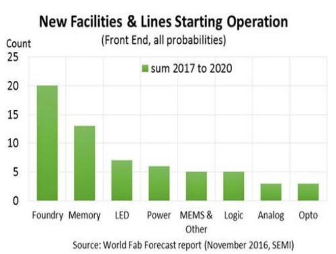 [SEMI Fab Forecast Facilities cr]