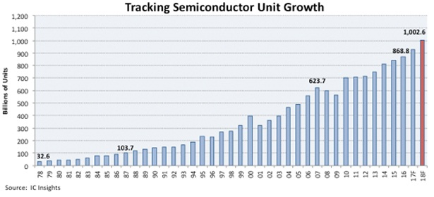 semiconductor shipments forecast fig1 (cr)
