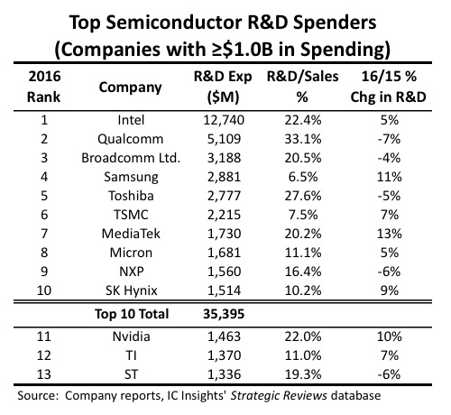 intel top r&d spender fig1 (cr)