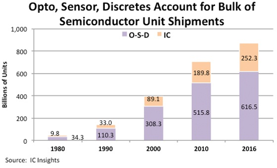 IC-OSD shipments comparison fig2 (cr)