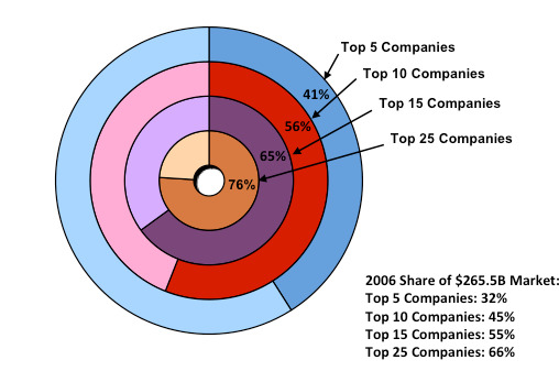 ICInsights Semicon Market Share (cr)