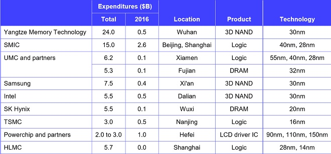 GlobalFoundries chengdu fig3 (cr)