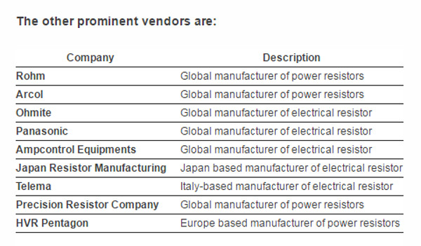 Murata, Vishay break into top 5 resistor vendor rankings
