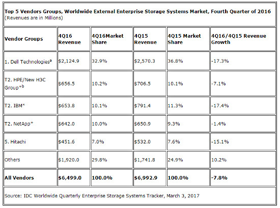 IDC storage vendors (cr)