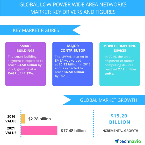 Technavio LPWAN market (cr)