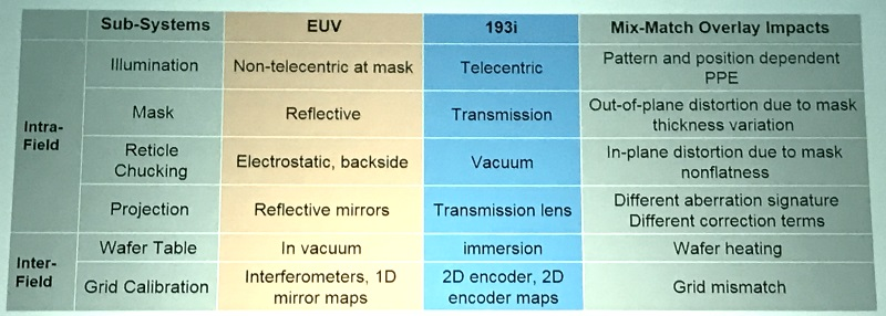 global foundries euv (cr)