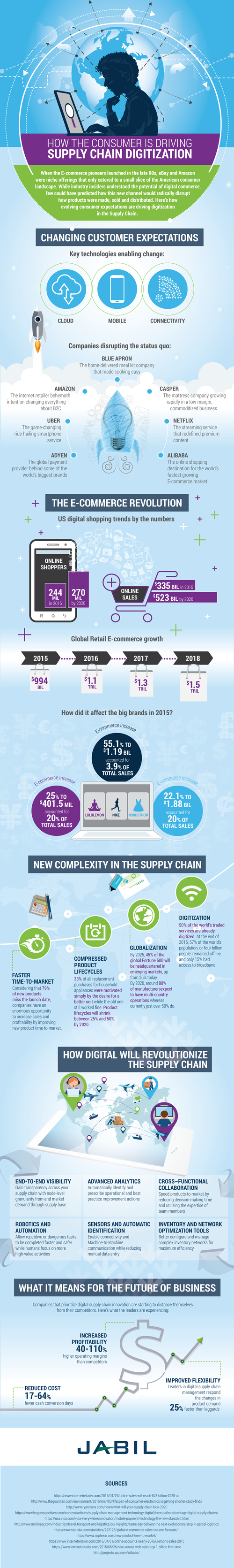 consumer-is-driving-supply-chain-infographic