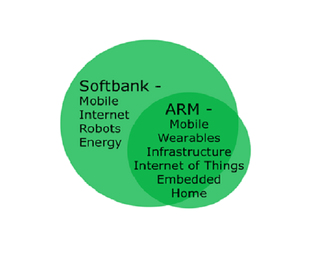 Softbank-ARM-Overlap-in-Markets 329