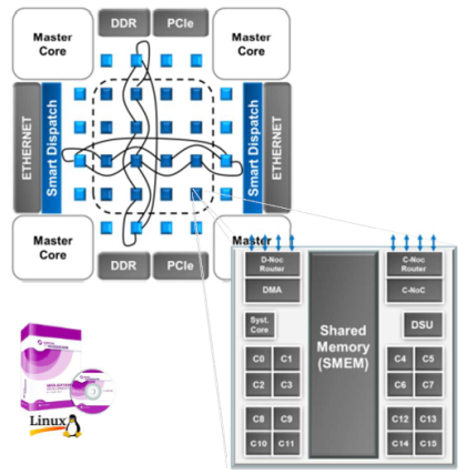 Kalray's Massively Parallel Processor Array Architecture
