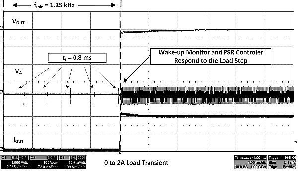 Load Transient with wake-up monitoring with PSR sampling initiation.