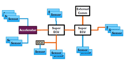 System architecture of Car tomorrow (Level 3, 4, 5)