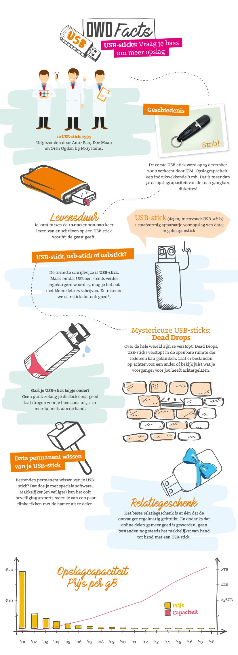 infographic USB-sticks