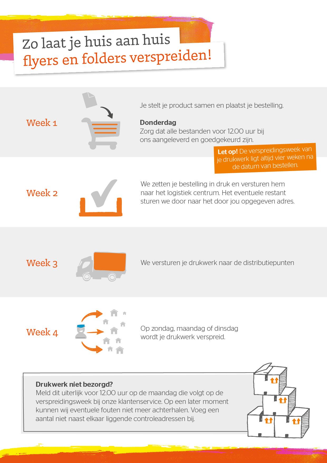 infographic-verspreidingsdrukwerk