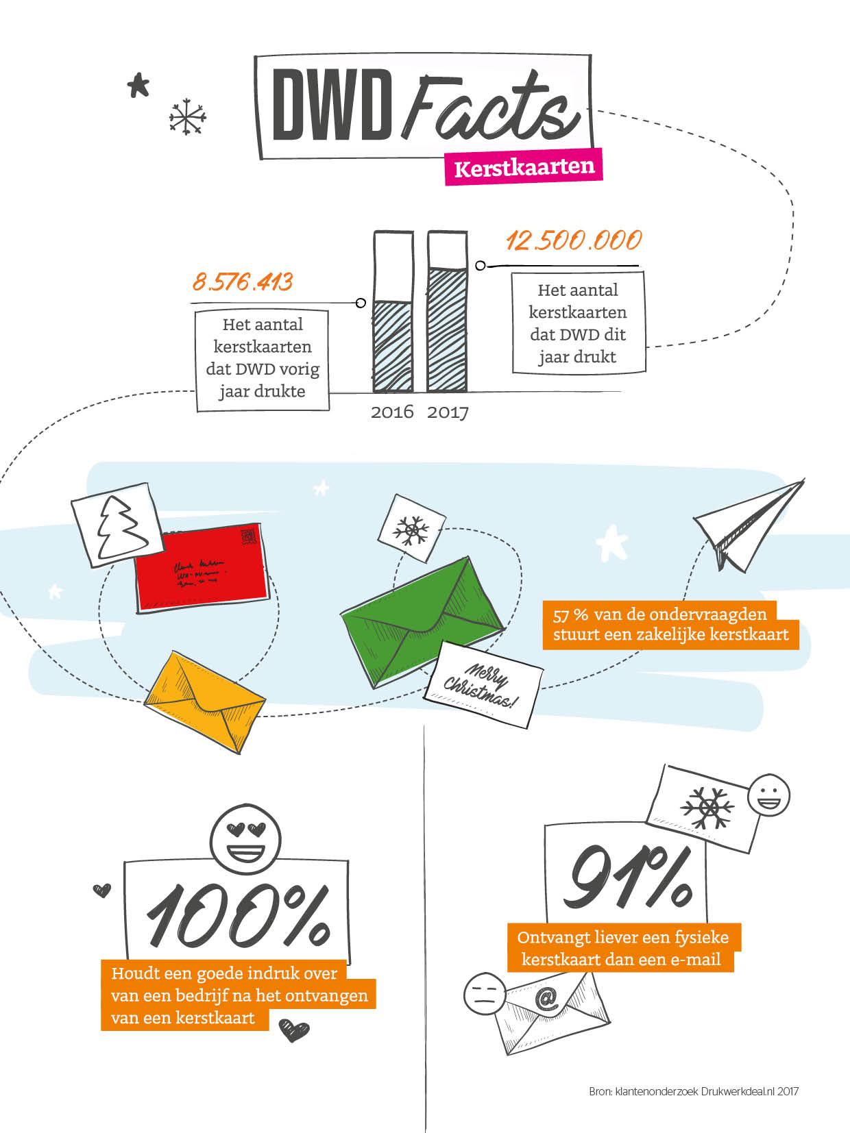 infographic-zakelijke-kerstkaarten-drukken