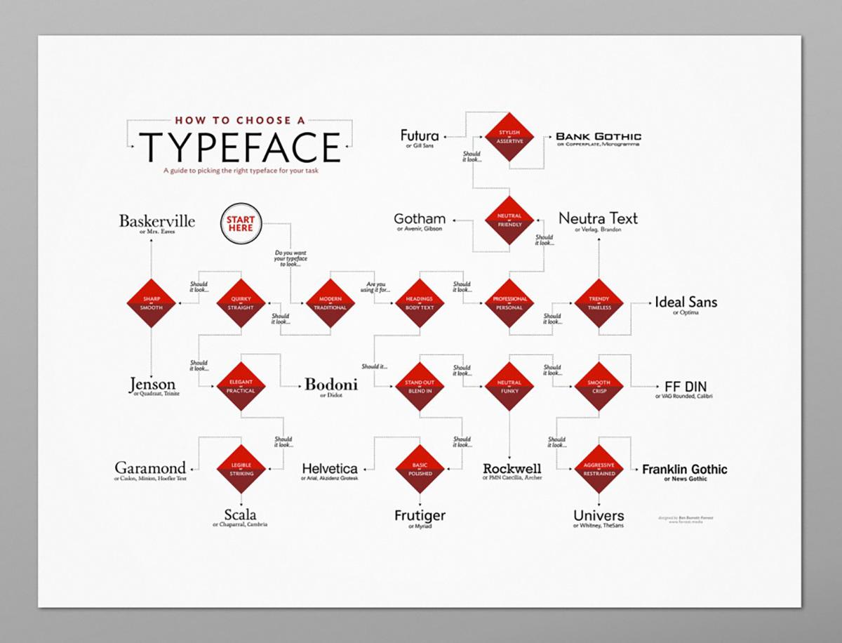 lettertype-kiezen-flow-chart