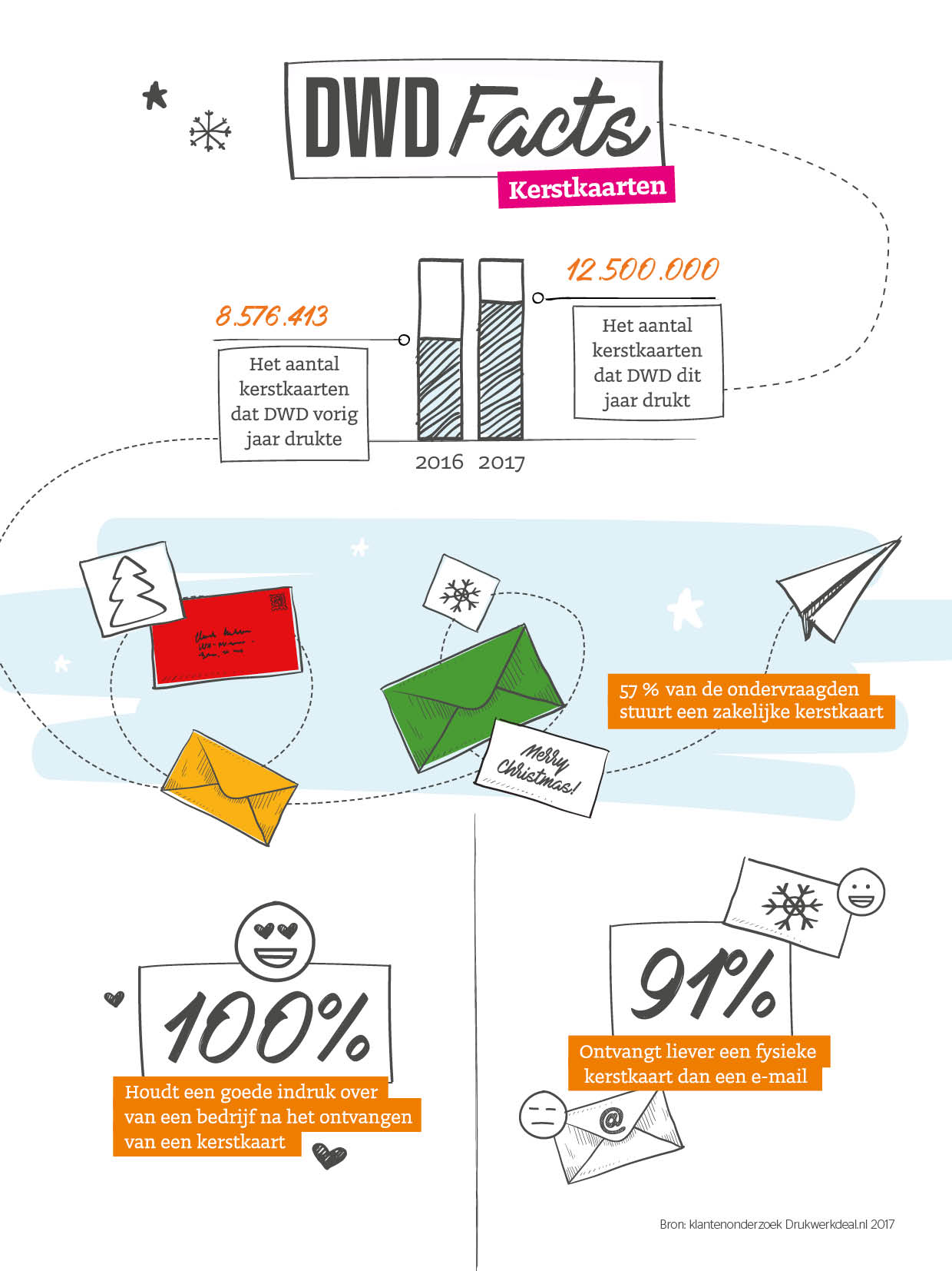 2017_infographic_kerstkaarten