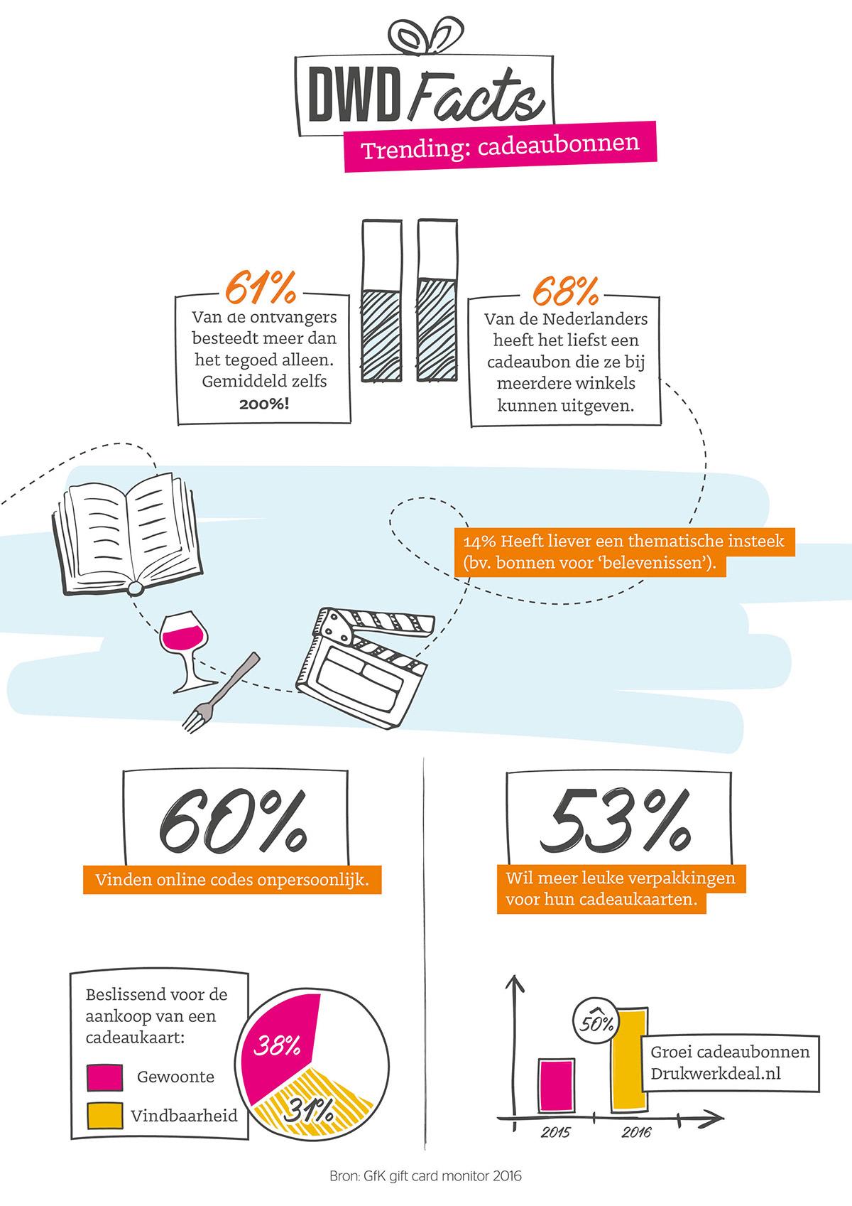 infographic-cadeaubonnen