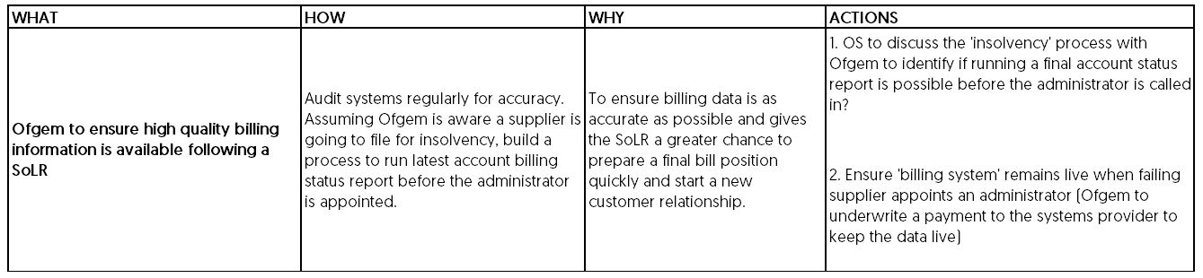 3.	Improving the transition from the failed supplier to the SoLR
