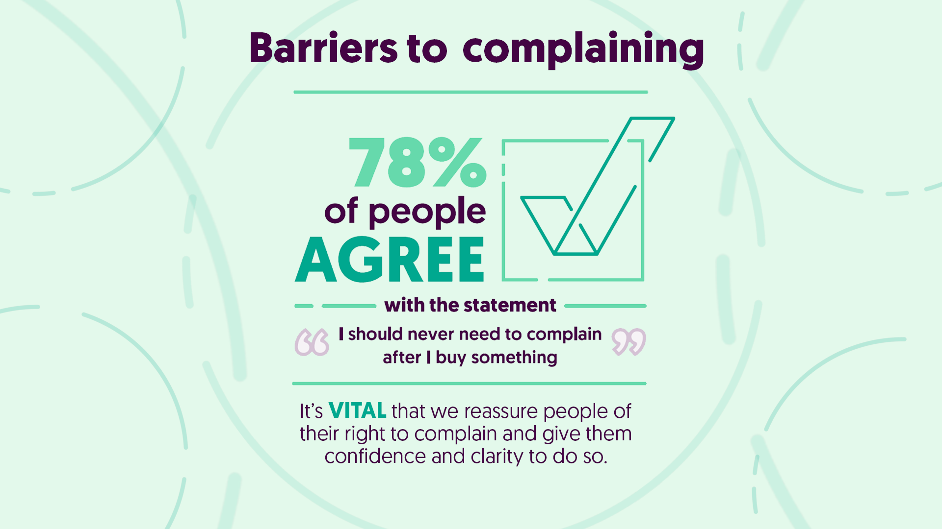 78% agree should never have to complain