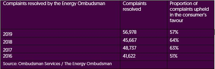 energy ombudsman annual report 2019