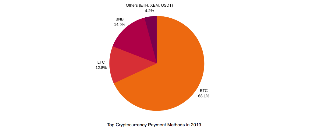 Pie Chart of Cryptocurrency Payment Methods