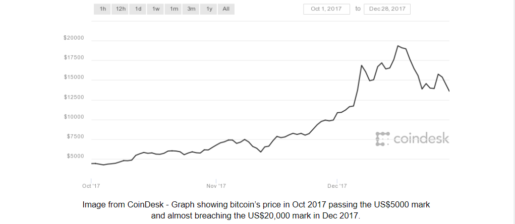 Graph showing bitcoin's price in 2017