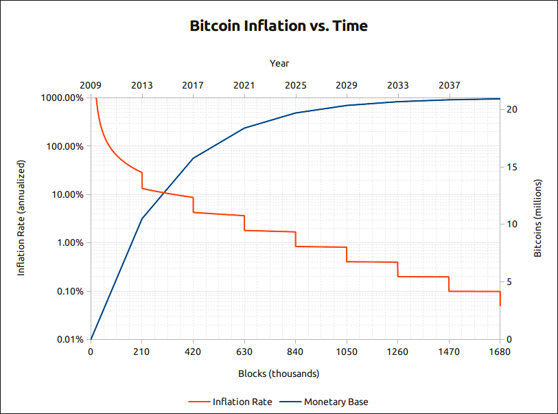 Bitcoin Inflation and Time