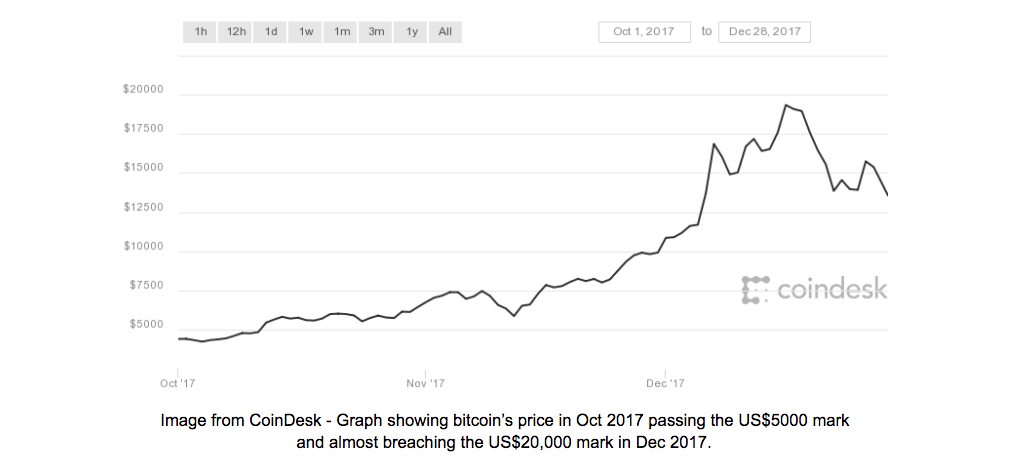 Bitcoin Price 2017 Graph from CoinDesk