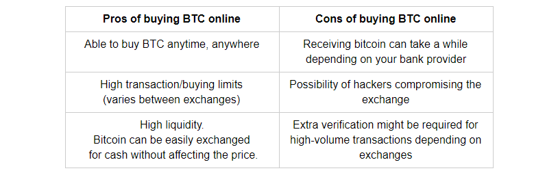 Pros and cons of buying bitcoin online