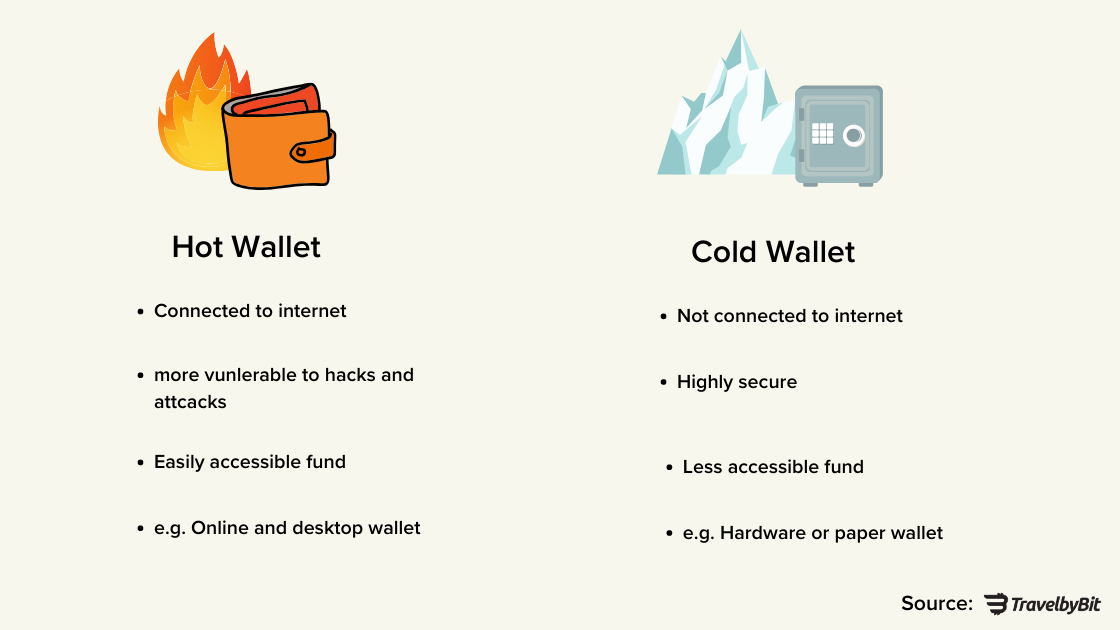 hot wallet and cold wallet difference
