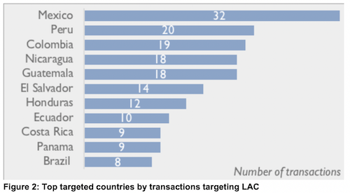 Blended finance transaction in LAC by country