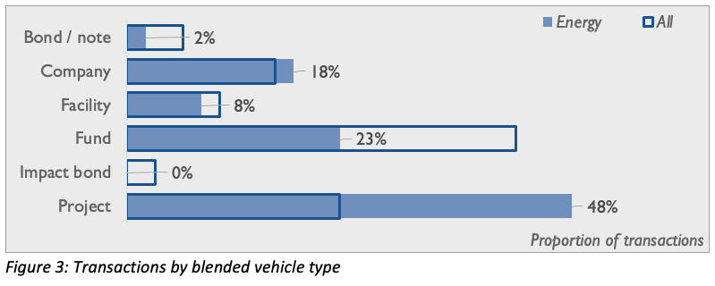 Transactions by blended vehicle type