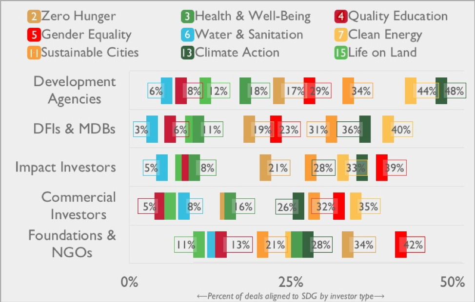 Percentage of deals aligned to SDG by investor