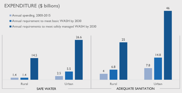 Water & sanitation, blended finance's new frontier?