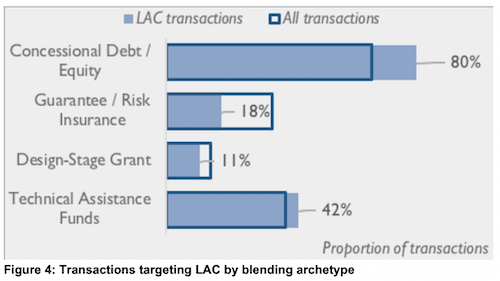Blended finance by archetype