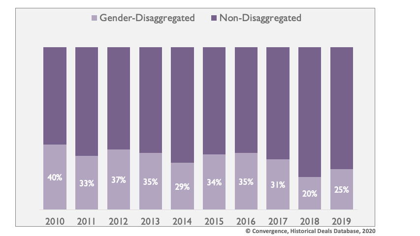 Figure 3: Proportion of transactions that report gender-disaggregated data since 2010