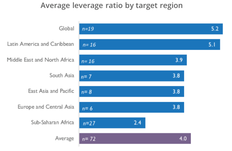 leverage ratio by region