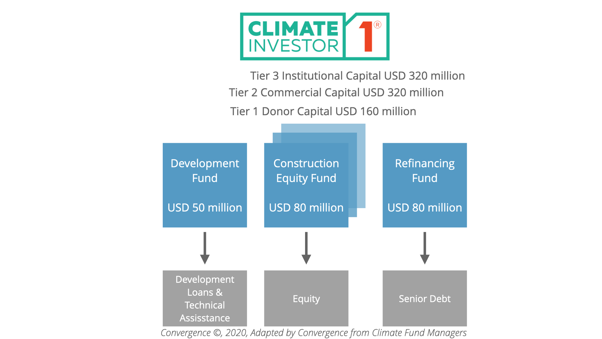 Climate Investor One Deal Structure