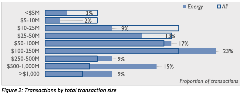 energy transactions by total size