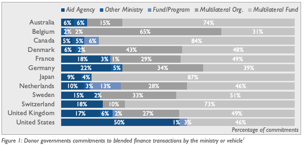 The role of multilaterals in donor and government blending