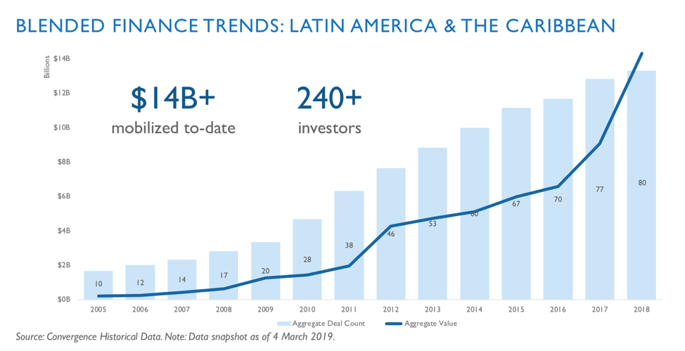 Blended finance builds momentum in Latin America