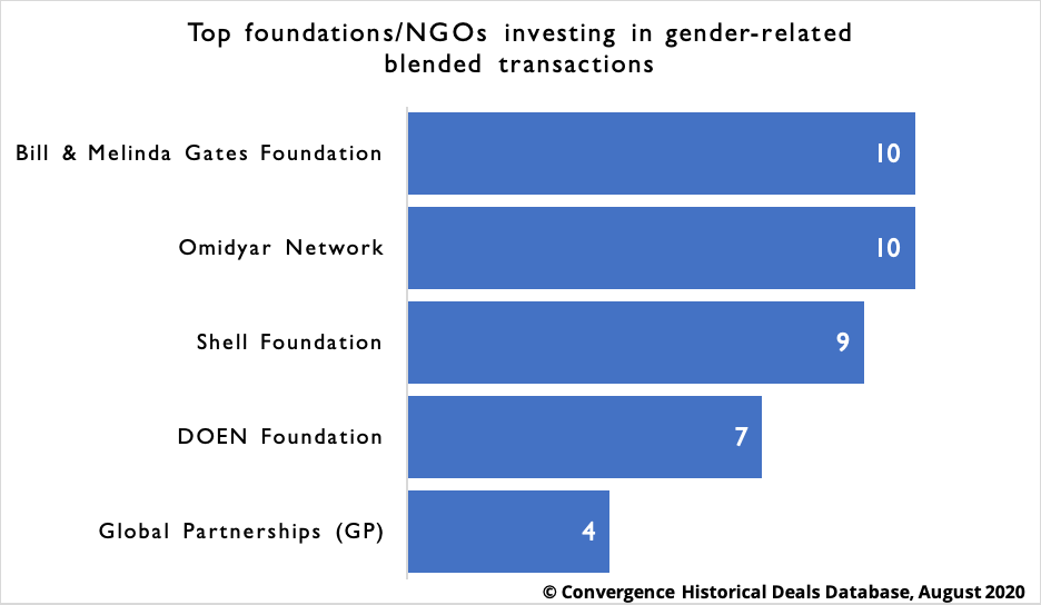 Top foundations/NGOs investing in gender-related  blended transactions
