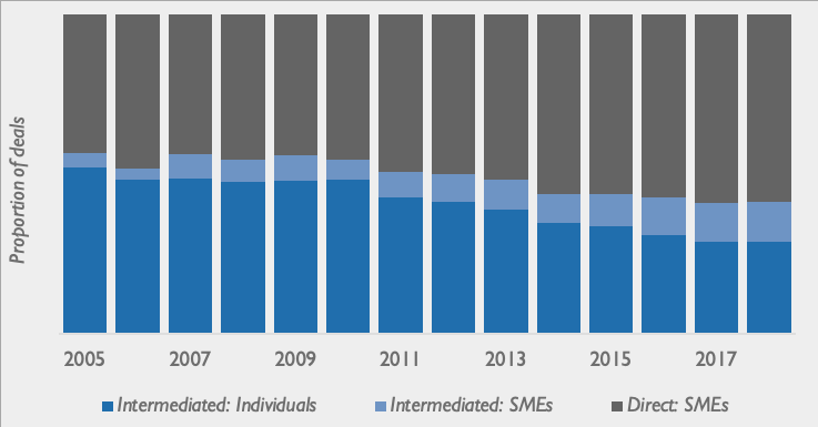 proportion of blended finace deals intermediated
